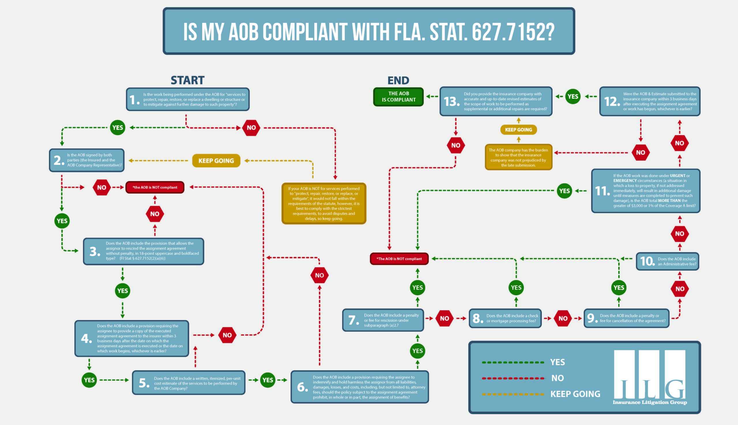 Are your AOB Claims being Paid  by the Insurance Companies?